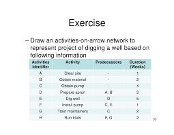 Pert Chart Exercises 203wbs Network Gantt Chart
