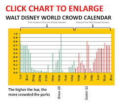 Disney Park International Historical Attendance