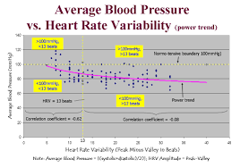 Pulse Rate And Blood Pressure Chart Blood Pressure Bpm Chart Atylip Cover Letter