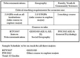 Sample College Class Schedule Sample Exploratory Schedule Academic Advising Center University