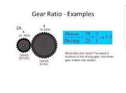 How To Read Gear Ratio Chart How To Calculate The Gear Ratio Quora