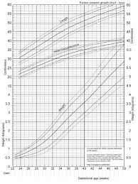 2013 Fenton Chart Boys Chart Baby Development Preterm