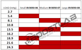 Pte Pb50 50mm Blow Off Valve Bov