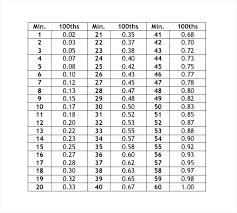 Convert Minutes To Decimal Chart Payroll Minutes Conversion Chart Www Bedowntowndaytona Com