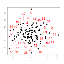 Label Fascinating How Can I Automatically Rlabel Points In A Scatterplot While