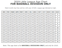 Pony Baseball League Age Chart League Age Of Your Player