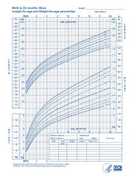 Newborn Growth Chart Boys Length For Age And Weight For Age Baby Weight Chart