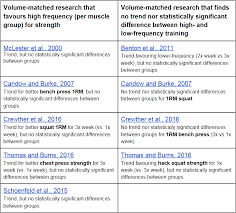 volume matched research frequency per muscle group per week