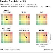 The Grades Are In For Americas Military Strength
