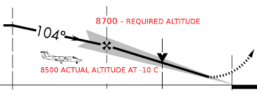 Cold Weather Altitude Correction Perfected Flight