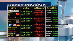 สำนักข่าวไทย - เปรียบเทียบผลข้างเคียง #วัคซีนโควิด19 ....