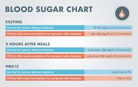 diabetic blood sugar chart what is a normal blood sugar level diabetes self management