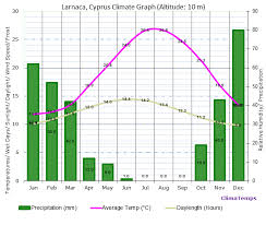 Cyprus Climate Chart Climate Graph For Larnaca Cyprus