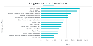 Best Contacts For Astigmatism Insider Envy