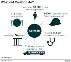 Carillion Six Charts That Explain What Happened Bbc News