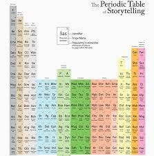 Periodic Table of Storytelling | writing inspiration | Pinterest ...