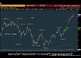 Apple Aapl Stock Chart Update Cycles Fibonacci Gann