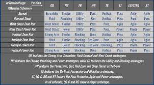 Nfl Coaches Play Chart Offensive Archetypes Chart Madden