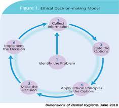 Ethical Decision Making Models Media Ethics And Society Ethical Decision Making In The Journalism