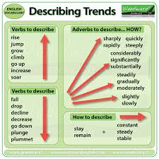 Describing Charts In English Ielts Writing Task 1 Describing Trends Vocabulary Word