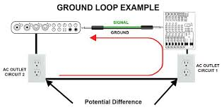 how to eliminate noise in the studio ask audio when pieces of gear are connected to different circuits that have ground wires differing impedances all signal grounds will go through the circuit
