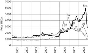 Price History Of Zinc Aluminium And Magnesium Download