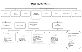 64 Disclosed Colorado Department Of Education Organizational