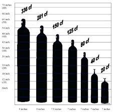 Gas Cylinder Size Chart Acetylene Tank Sizes Welding Gas Cylinder Size B Exchange