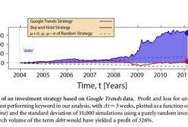 Google Trends Big Data For Predicting The Market Deep Dive