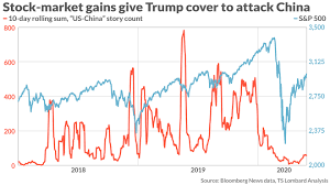 The stock market has been rising. Is ...