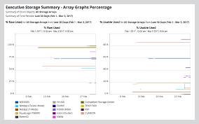 Provide easy to read and understand reports on the overall health of your  storage arrays Show capacity trends across multiple vendors without the  use of