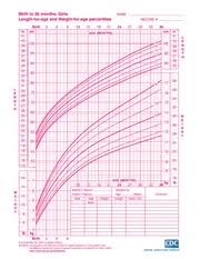 Growth Chart Female 0 36 Months Growth Chart Girls 0 36 Months Birth To 36 Months Girls