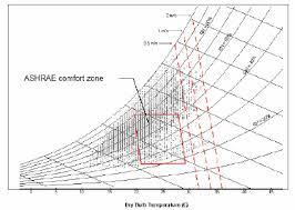 Comfort Zone Psychrometric Chart Monitoring Of House 1 Adelaide Note The Psychrometric Chart