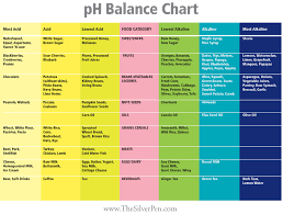 Image Result For Urine Ph Level Chart Ph Balance Diet