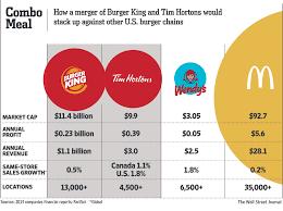 warren buffett enters tax fray plan to finance burger king  warren buffett to invest in burger king s planned deal for tim hortons