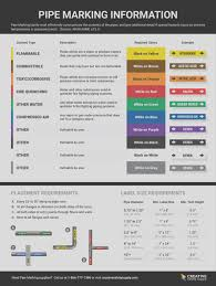 Pipe Color Chart Osha Pipe Color Standards American Spirit Color Chart 10