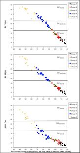 Speech Intelligibility Index Sii And Variation Of Speech