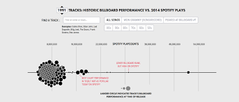 Spotify Charts 2015 How Spotify Can Measure The Popularity Of Older Music