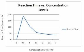 Enzyme Chart What Effects Of Concentrations Of A Substrate On Enzyme Lab