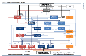 Samsungs Bizarre Byzantine Ownership Structure In One