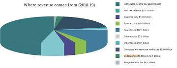 23 Eye Catching Government Revenue Pie Chart