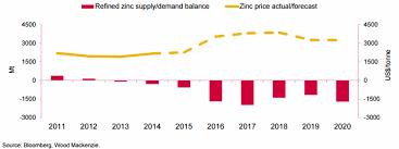 Top 10 Mines Riding Zinc Price Wave Mining Com