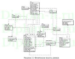 Дипломный проект по информатике в экономике Автоматизированная  Автоматизированная информационная система по учету ремонта и обслуживания оборудования Работа подготовлена и защищена в 2016 году