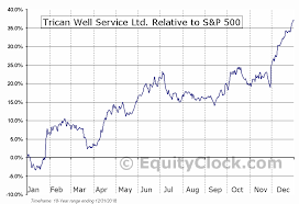 Trican Stock Chart Trican Well Service Ltd Tse Tcw To Seasonal Chart