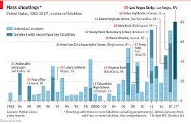 Names Of Las Vegas Victims Emerge As Police Reveal Gun Stockpile