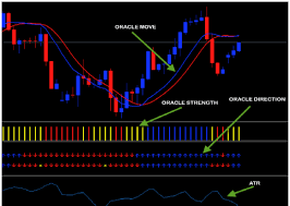 Oracle Trend Forex System