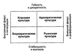 Организационная культура предприятия Управление производством Типы организационной культуры