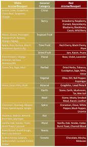 34 Uncommon Wine Taste Profile Chart