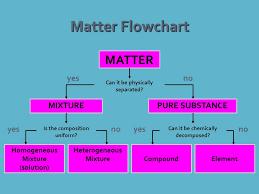 Flow Chart Of Classifying Matter Classifications Of Matter Matter Flowchart Matter Can It Be