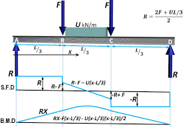 shear force diagram. fig.11 sfd and bmd of simply supported beam shear force diagram a